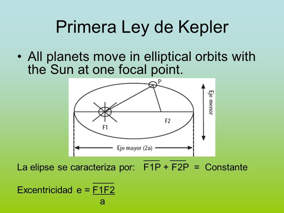 Primera Ley de Kepler All planets move in elliptical orbits with the Sun at one focal point. ___ ___ La elipse se caracteriza por: F1P + F2P = Constan
