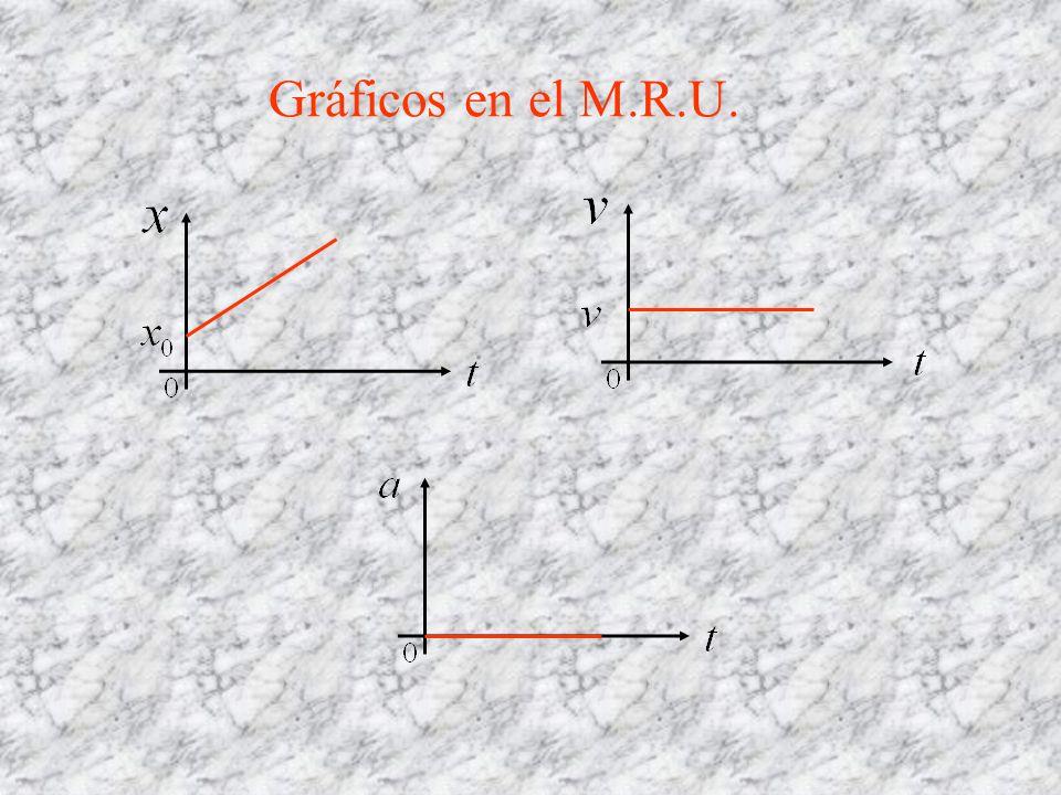 Gráficos en el M.R.U.
