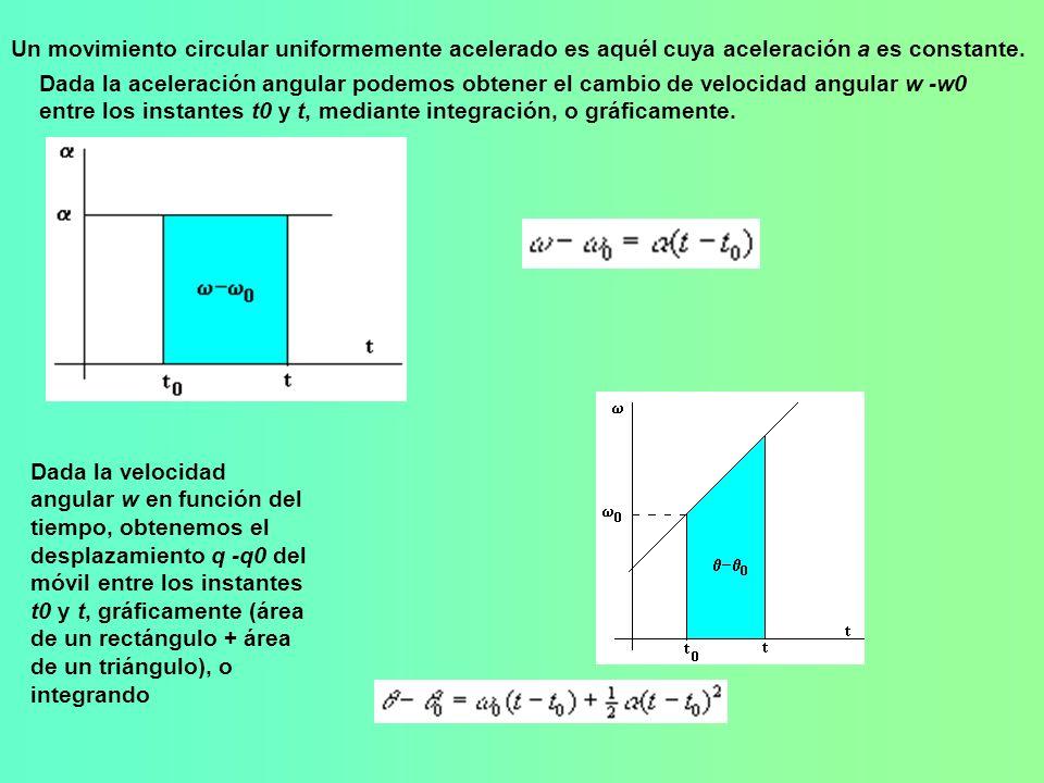 Un movimiento circular uniformemente acelerado es aquél cuya aceleración a es constante. Dada la aceleración angular podemos obtener el cambio de velo