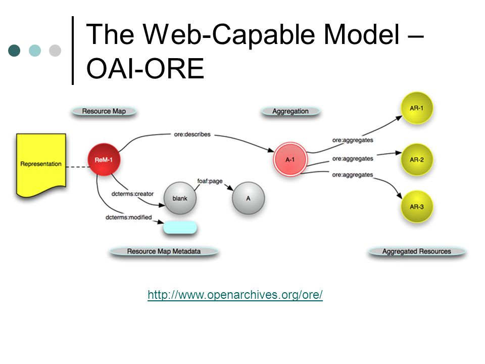 The Web-Capable Model – OAI-ORE http://www.openarchives.org/ore/