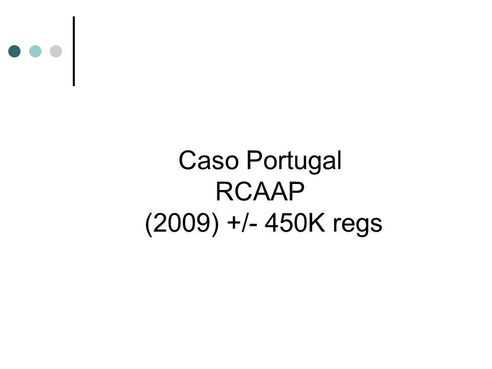 Caso Portugal RCAAP (2009) +/- 450K regs