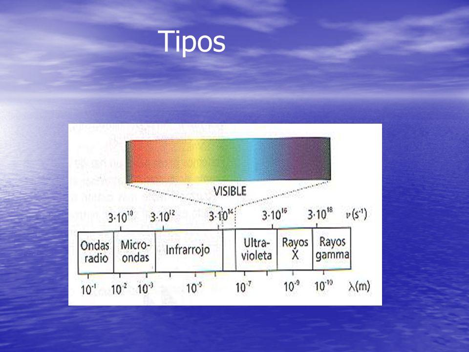 Tipos Rayos gamma : Su longitud de onda (lambda) < 0.1 Ao, donde 1 Ao (Armstrong) es igual a 10 -10m.