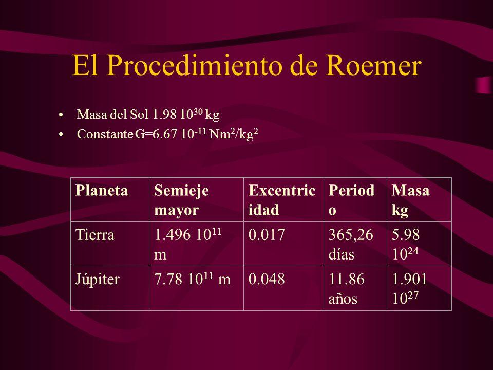 El Procedimiento de Roemer La órbita del satélite más cercano de Júpiter, Io, está situada prácticamente en el plano de la órbita de Júpiter alrededor del Sol.