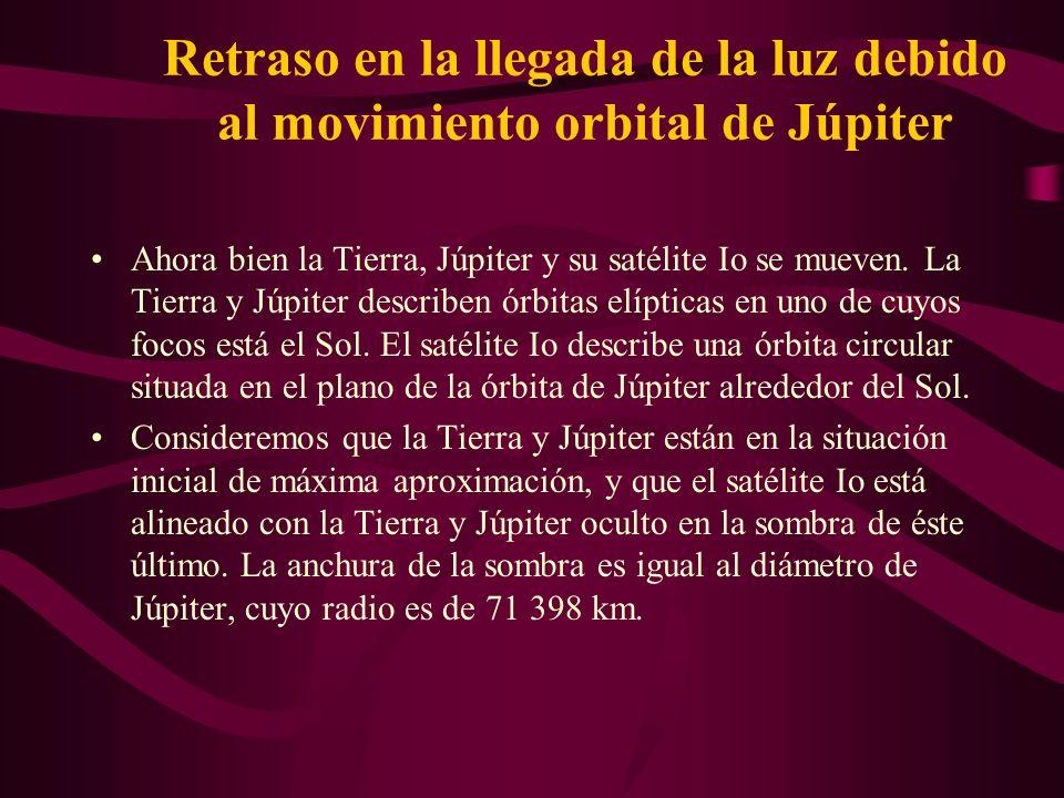 El Procedimiento de Roemer Y al satélite Io de Júpitersatélite Io de Júpiter SatéliteRadio órbita m Periodo Io4.216 10 8 1.769 días Si la Tierra y Júpiter estuviesen a la misma distancia en reposo, el tiempo que mediríamos entre dos apariciones consecutivas de Io tras su ocultación en la sombra del planeta Júpiter sería de 1.769 días, y este tiempo permanecería invariable.