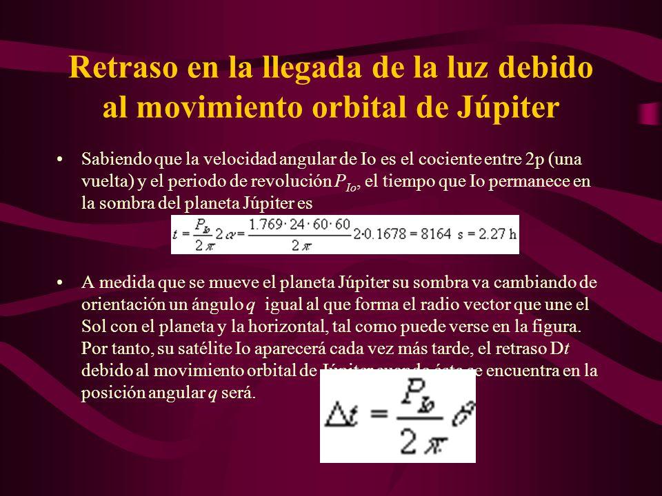 Retraso en la llegada de la luz debido al movimiento orbital de Júpiter El desplazamiento angular a de Io en la sombra del planeta Júpiter se calcula tal como se indica en la figura