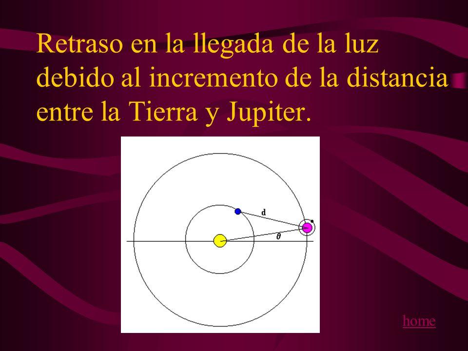Retraso en la llegada de la luz debido al incremento de la distancia entre la Tierra y Jupiter La segunda causa por la que el satélite Io aparece cada vez más tarde se debe al incremento entre la distancia entre la Tierra y el planeta Júpiter.