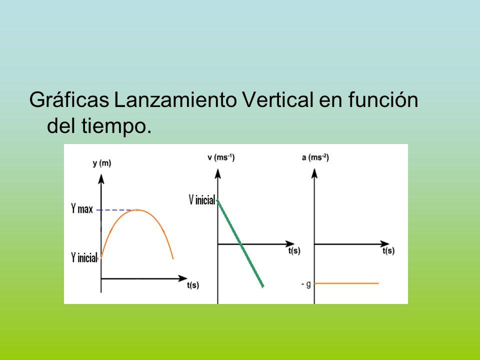 Gráficas Lanzamiento Vertical en función del tiempo.