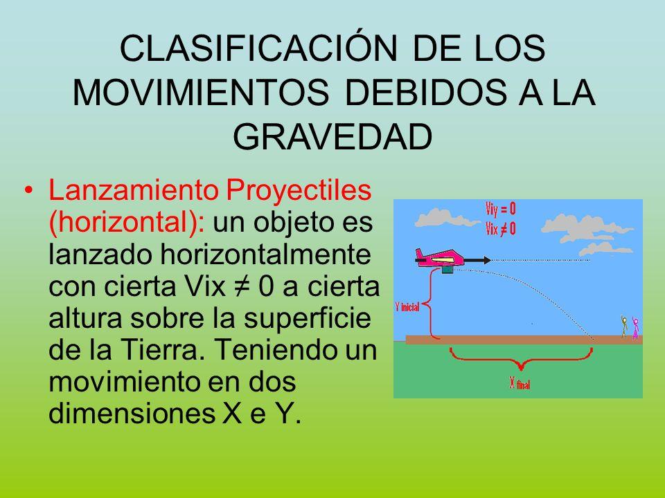 Lanzamiento Proyectiles (horizontal): un objeto es lanzado horizontalmente con cierta Vix 0 a cierta altura sobre la superficie de la Tierra. Teniendo