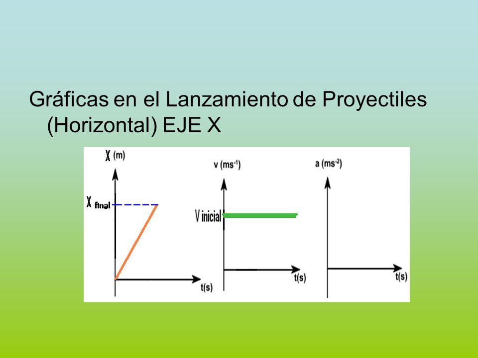 Gráficas en el Lanzamiento de Proyectiles (Horizontal) EJE X