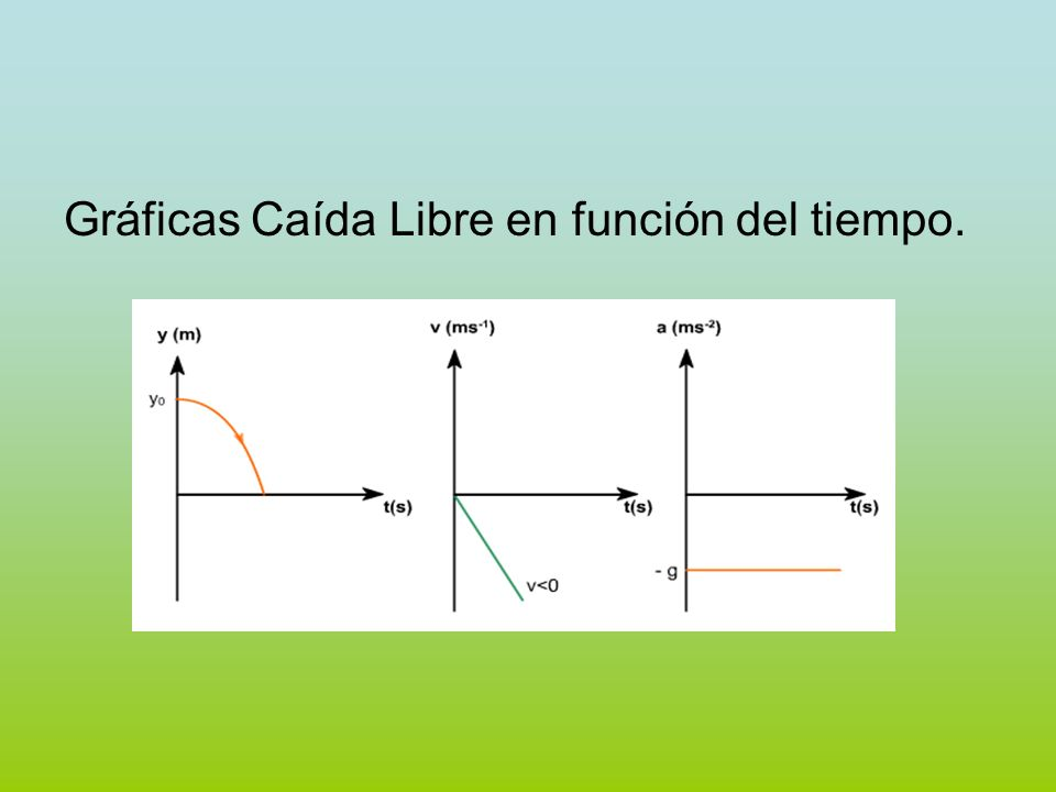 Lanzamiento Proyectiles (horizontal): un objeto es lanzado horizontalmente con cierta Vix 0 a cierta altura sobre la superficie de la Tierra.