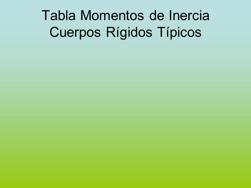 Tabla Momentos de Inercia Cuerpos Rígidos Típicos
