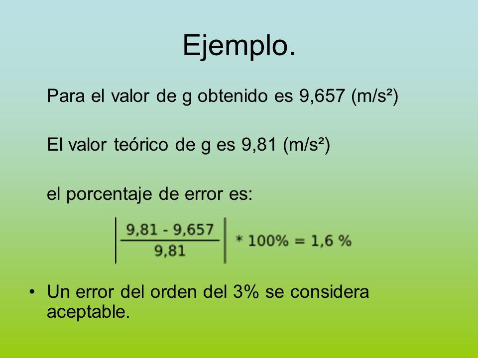Ejemplo. Para el valor de g obtenido es 9,657 (m/s²) El valor teórico de g es 9,81 (m/s²) el porcentaje de error es: Un error del orden del 3% se cons