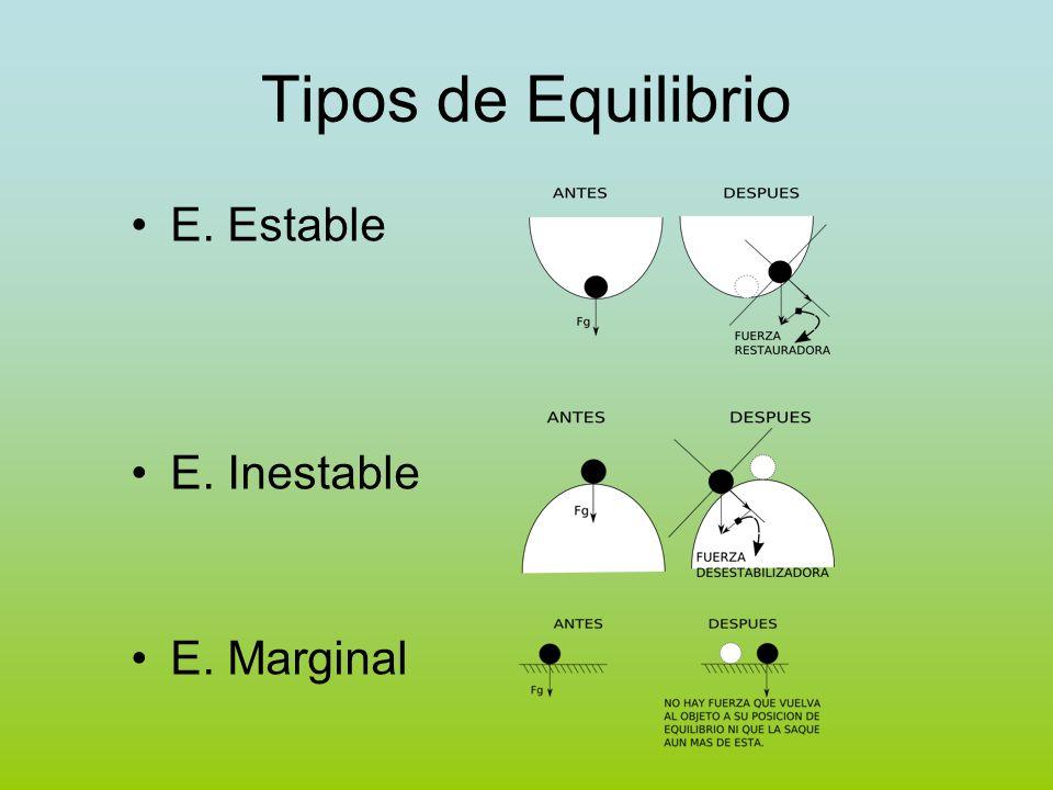Tipos de Equilibrio E. Estable E. Inestable E. Marginal