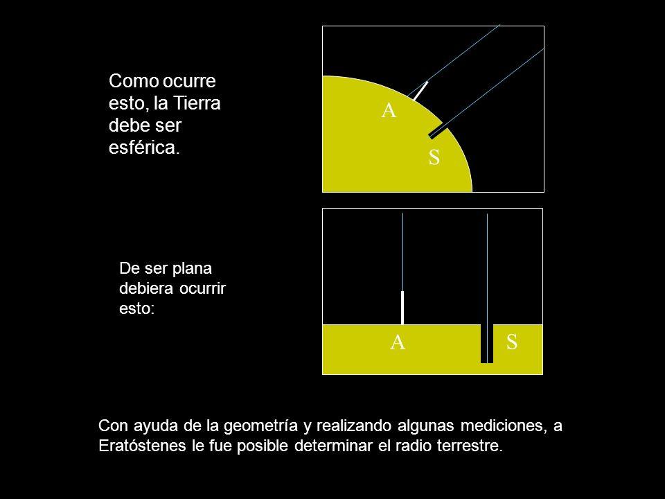 Como ocurre esto, la Tierra debe ser esférica. Con ayuda de la geometría y realizando algunas mediciones, a Eratóstenes le fue posible determinar el r