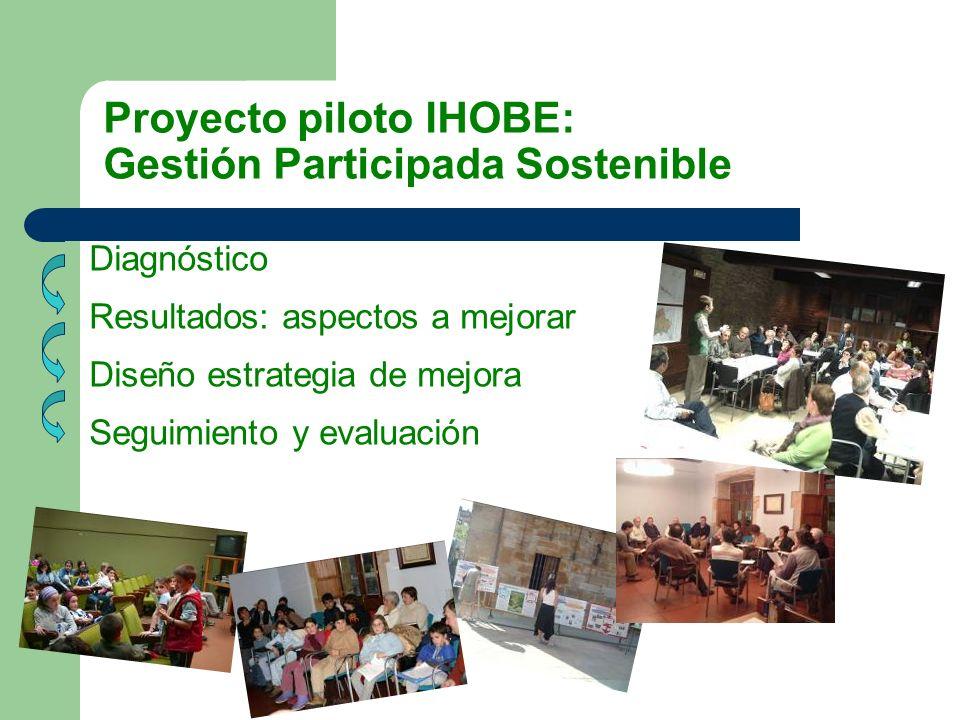 Proyecto piloto IHOBE: Gestión Participada Sostenible Diagnóstico Resultados: aspectos a mejorar Diseño estrategia de mejora Seguimiento y evaluación