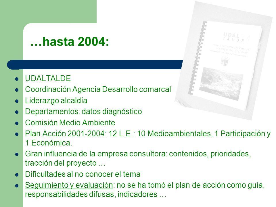 UDALTALDE Coordinación Agencia Desarrollo comarcal Liderazgo alcaldía Departamentos: datos diagnóstico Comisión Medio Ambiente Plan Acción 2001-2004: 12 L.E.: 10 Medioambientales, 1 Participación y 1 Económica.