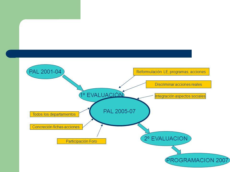 PAL 2001-04 1º EVALUACIÓN PAL 2005-07 2º EVALUACION PROGRAMACION 2007 Reformulación LE, programas, acciones Discriminar acciones reales Integración aspectos sociales Concreción fichas acciones Todos los departamentos Participación Foro