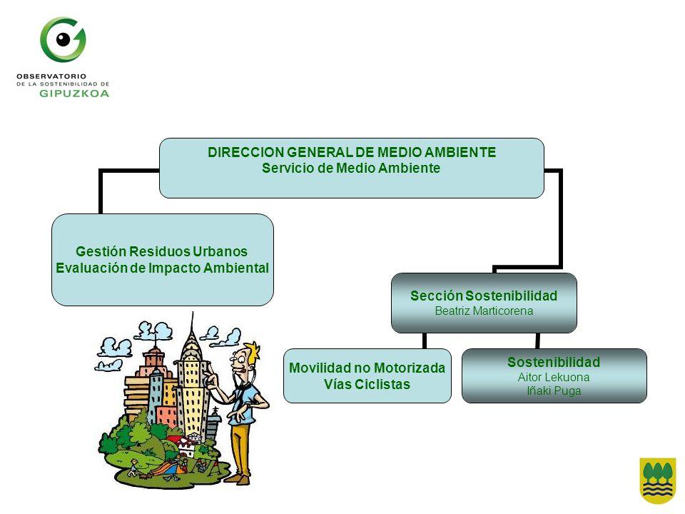 DIRECCION GENERAL DE MEDIO AMBIENTE Servicio de Medio Ambiente Gestión Residuos Urbanos Evaluación de Impacto Ambiental Movilidad no Motorizada Vías C