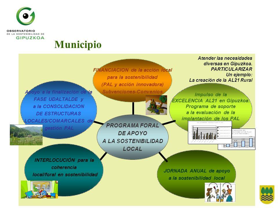 Atender las necesidades diversas en Gipuzkoa. PARTICULARIZAR Un ejemplo: La creación de la AL21 Rural Municipio