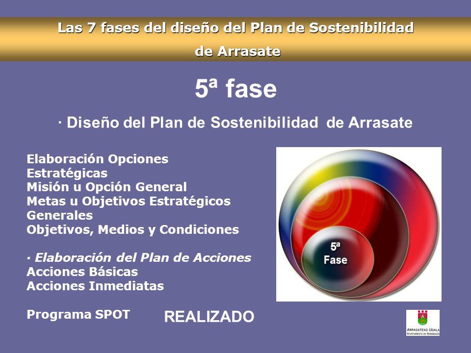 Las 7 fases del diseño del Plan de Sostenibilidad de Arrasate de Arrasate 5ª fase · Diseño del Plan de Sostenibilidad de Arrasate Elaboración Opciones Estratégicas Misión u Opción General Metas u Objetivos Estratégicos Generales Objetivos, Medios y Condiciones · Elaboración del Plan de Acciones Acciones Básicas Acciones Inmediatas Programa SPOT REALIZADO
