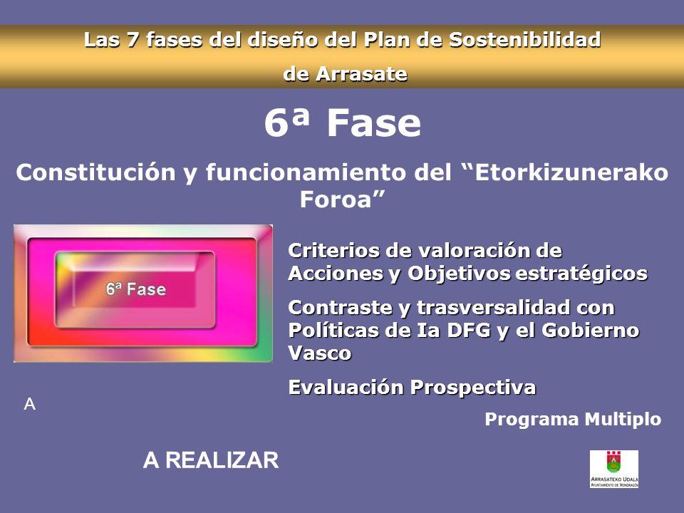 Las 7 fases del diseño del Plan de Sostenibilidad de Arrasate de Arrasate 6ª Fase Constitución y funcionamiento del Etorkizunerako Foroa Criterios de valoración de Acciones y Objetivos estratégicos Contraste y trasversalidad con Políticas de Ia DFG y el Gobierno Vasco Evaluación Prospectiva Programa Multiplo A A REALIZAR
