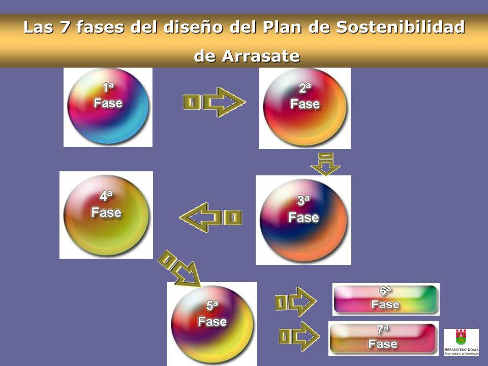 Las 7 fases del diseño del Plan de Sostenibilidad de Arrasate de Arrasate
