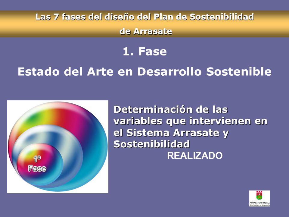 Las 7 fases del diseño del Plan de Sostenibilidad de Arrasate de Arrasate Determinación de las variables que intervienen en el Sistema Arrasate y Sostenibilidad 1.