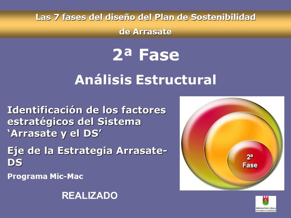 Las 7 fases del diseño del Plan de Sostenibilidad de Arrasate 2ª Fase Análisis Estructural Identificación de los factores estratégicos del Sistema Arrasate y el DS Eje de la Estrategia Arrasate- DS Programa Mic-Mac REALIZADO