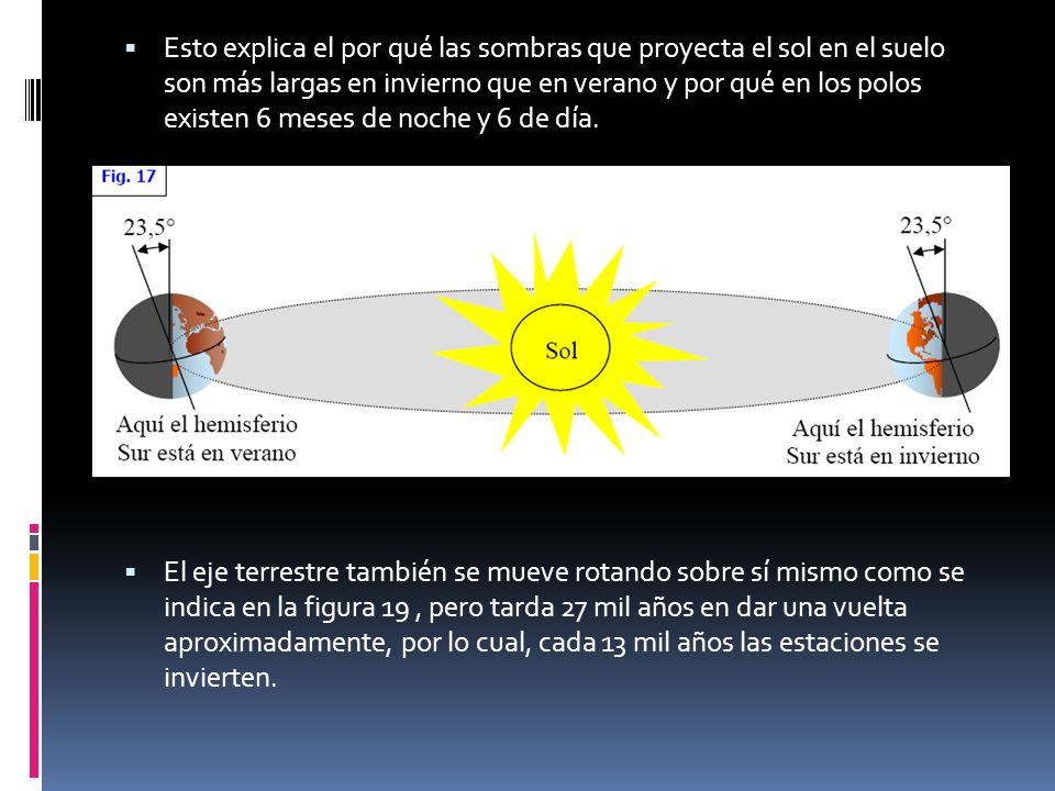 Esto explica el por qué las sombras que proyecta el sol en el suelo son más largas en invierno que en verano y por qué en los polos existen 6 meses de