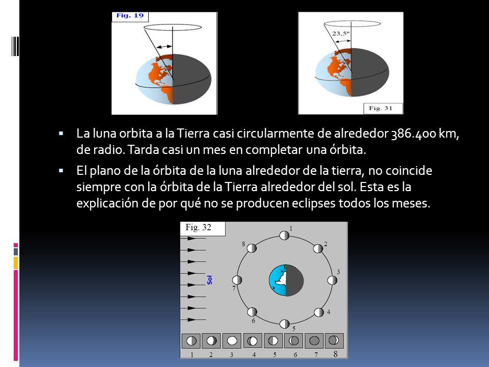 La luna orbita a la Tierra casi circularmente de alrededor 386.400 km, de radio. Tarda casi un mes en completar una órbita. El plano de la órbita de l