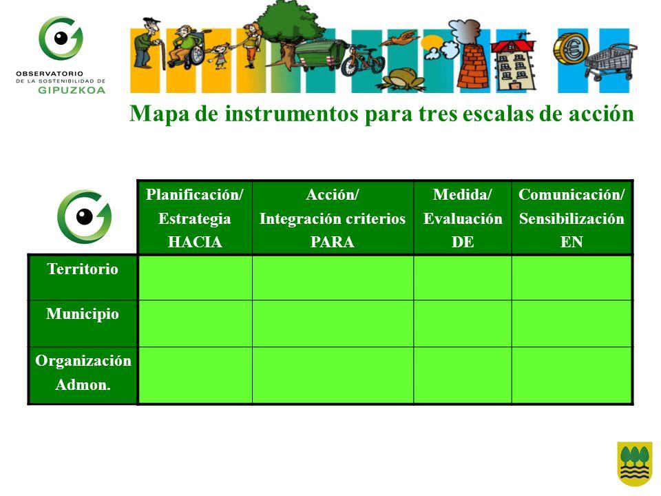 Mapa de instrumentos para tres escalas de acción Planificación/ Estrategia HACIA Acción/ Integración criterios PARA Medida/ Evaluación DE Comunicación