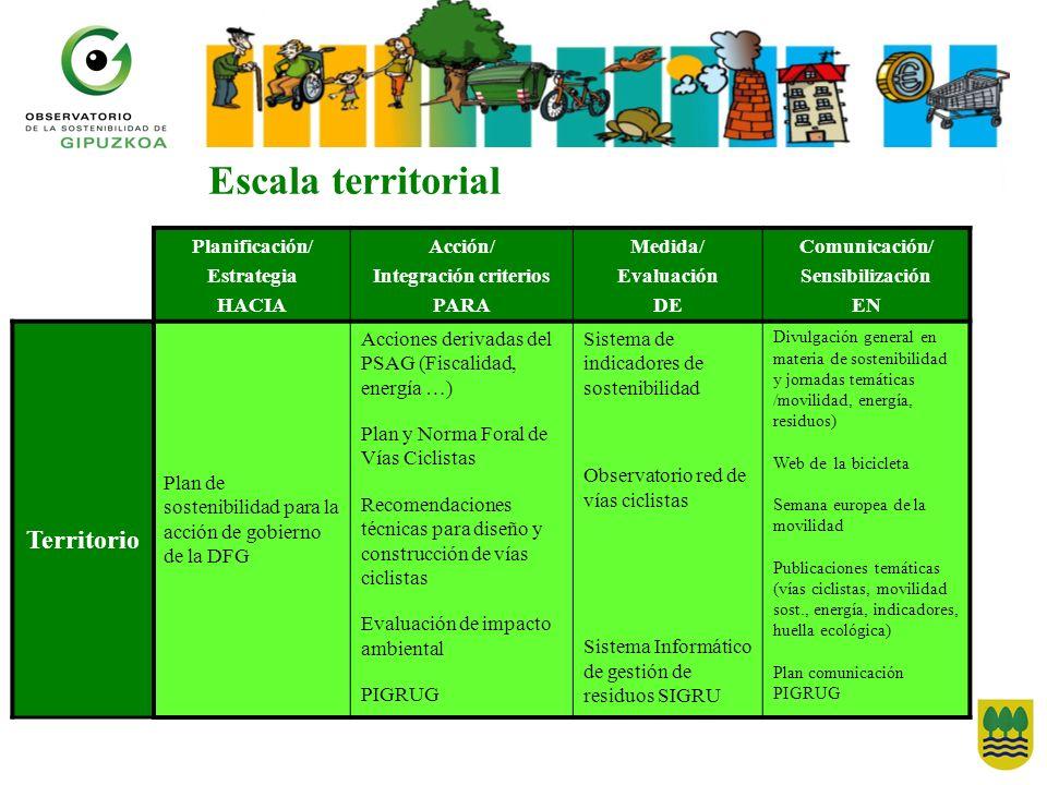 Escala territorial Planificación/ Estrategia HACIA Acción/ Integración criterios PARA Medida/ Evaluación DE Comunicación/ Sensibilización EN Territori