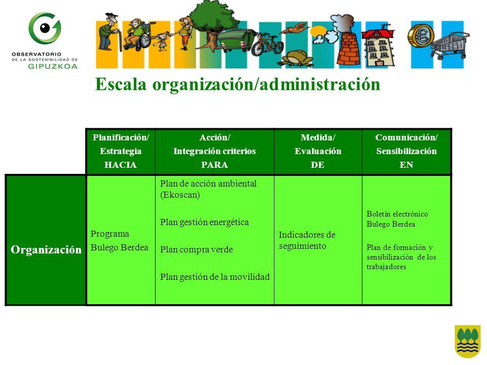 Escala organización/administración Planificación/ Estrategia HACIA Acción/ Integración criterios PARA Medida/ Evaluación DE Comunicación/ Sensibilizac