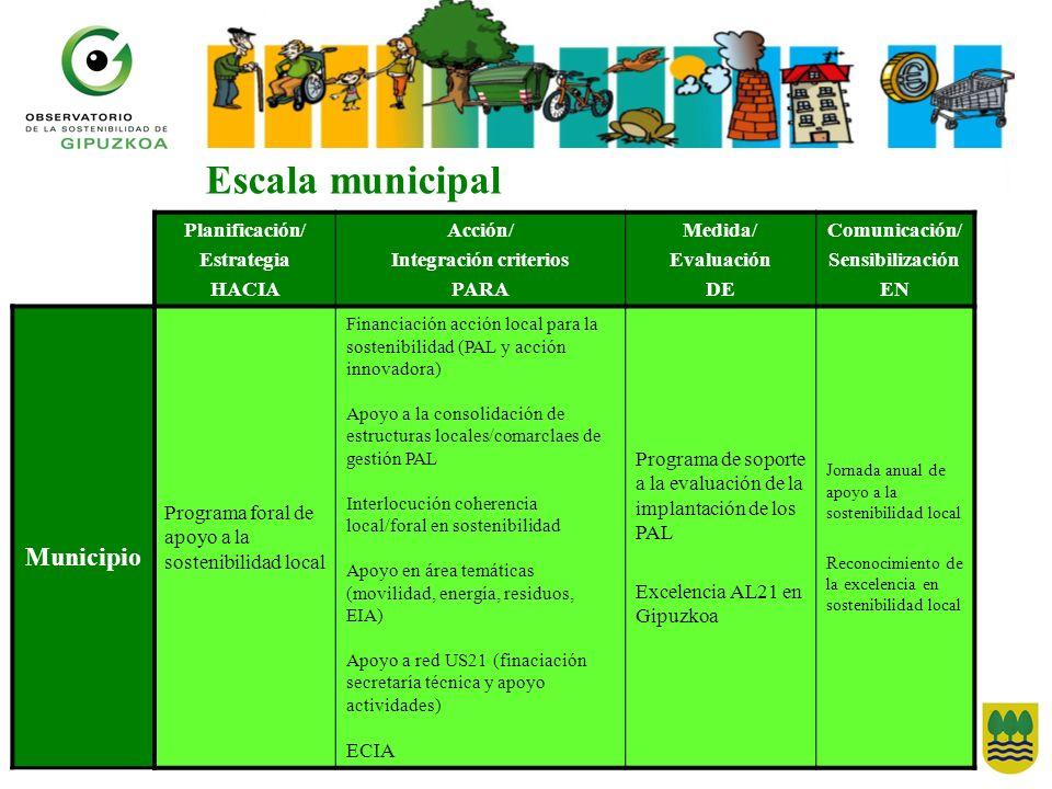 Planificación/ Estrategia HACIA Acción/ Integración criterios PARA Medida/ Evaluación DE Comunicación/ Sensibilización EN Municipio Programa foral de
