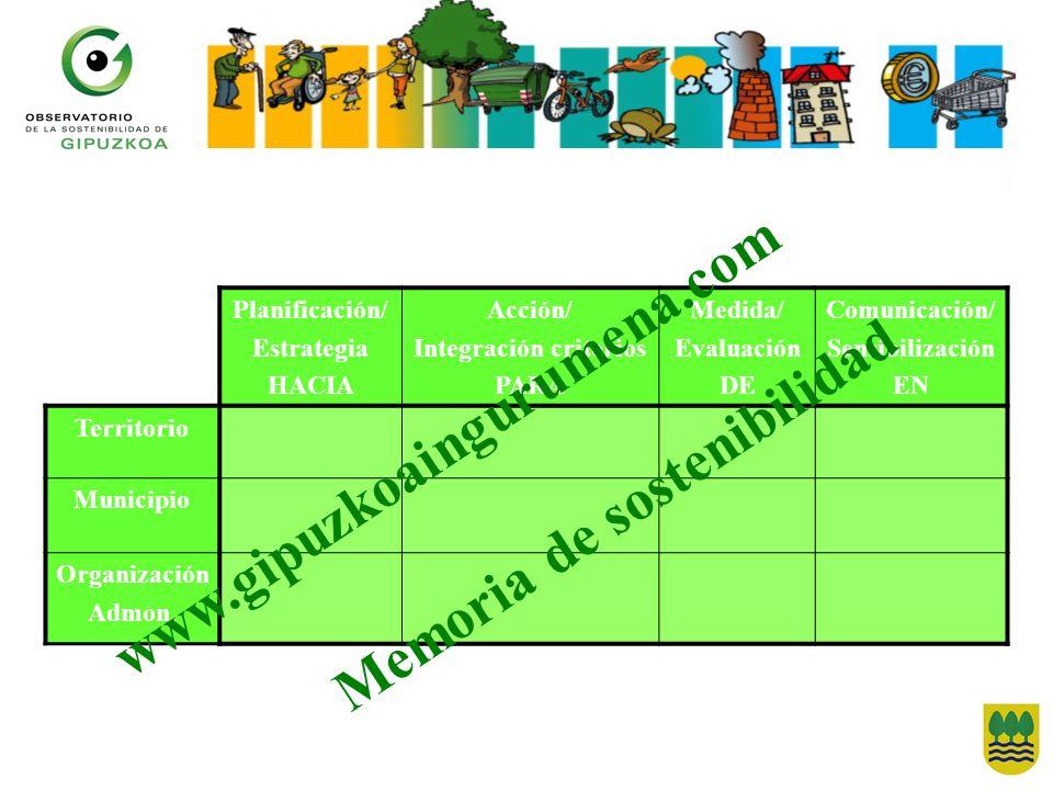Planificación/ Estrategia HACIA Acción/ Integración criterios PARA Medida/ Evaluación DE Comunicación/ Sensibilización EN Territorio Municipio Organiz