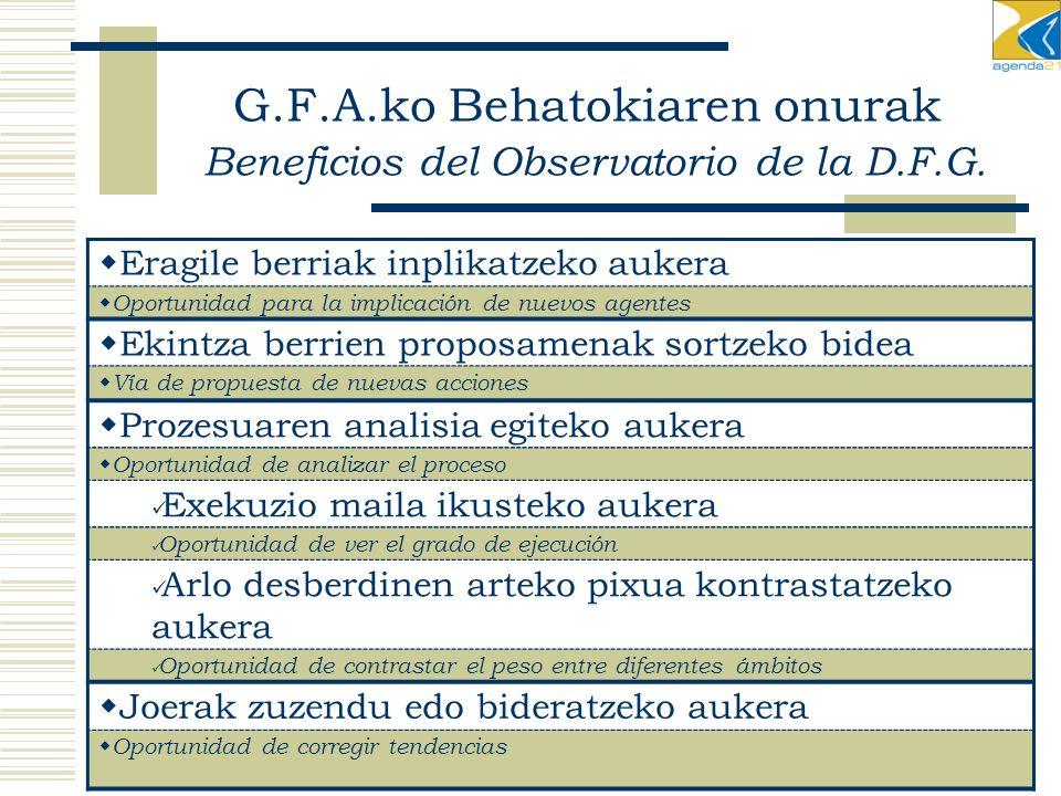 G.F.A.ko Behatokiaren onurak Beneficios del Observatorio de la D.F.G.