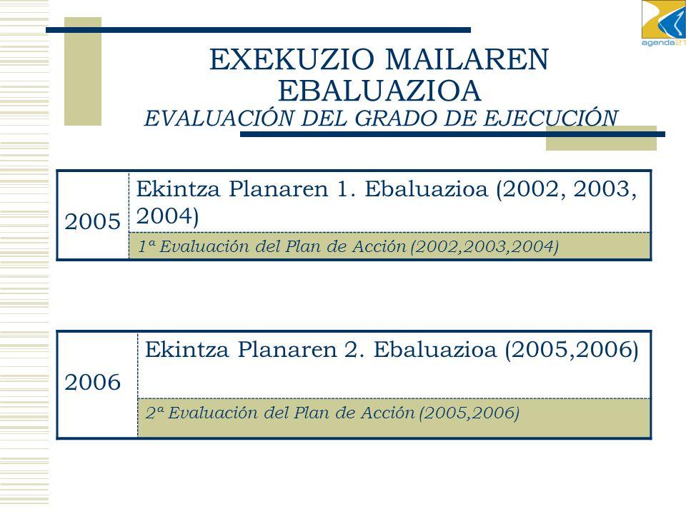EXEKUZIO MAILAREN EBALUAZIOA EVALUACIÓN DEL GRADO DE EJECUCIÓN 2005 Ekintza Planaren 1.