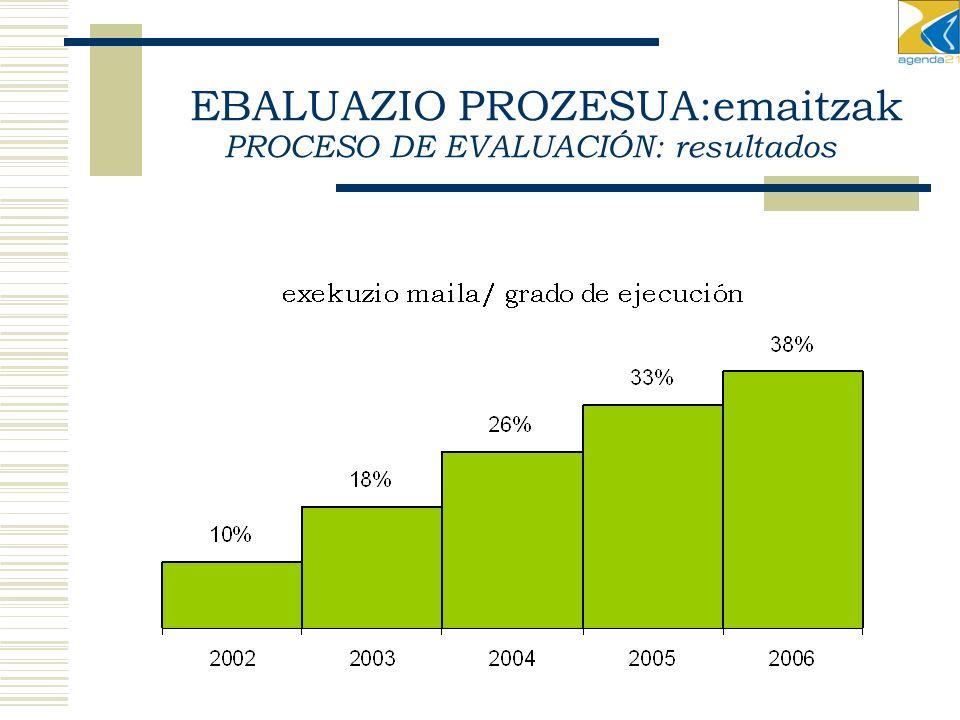EBALUAZIO PROZESUA:emaitzak PROCESO DE EVALUACIÓN: resultados