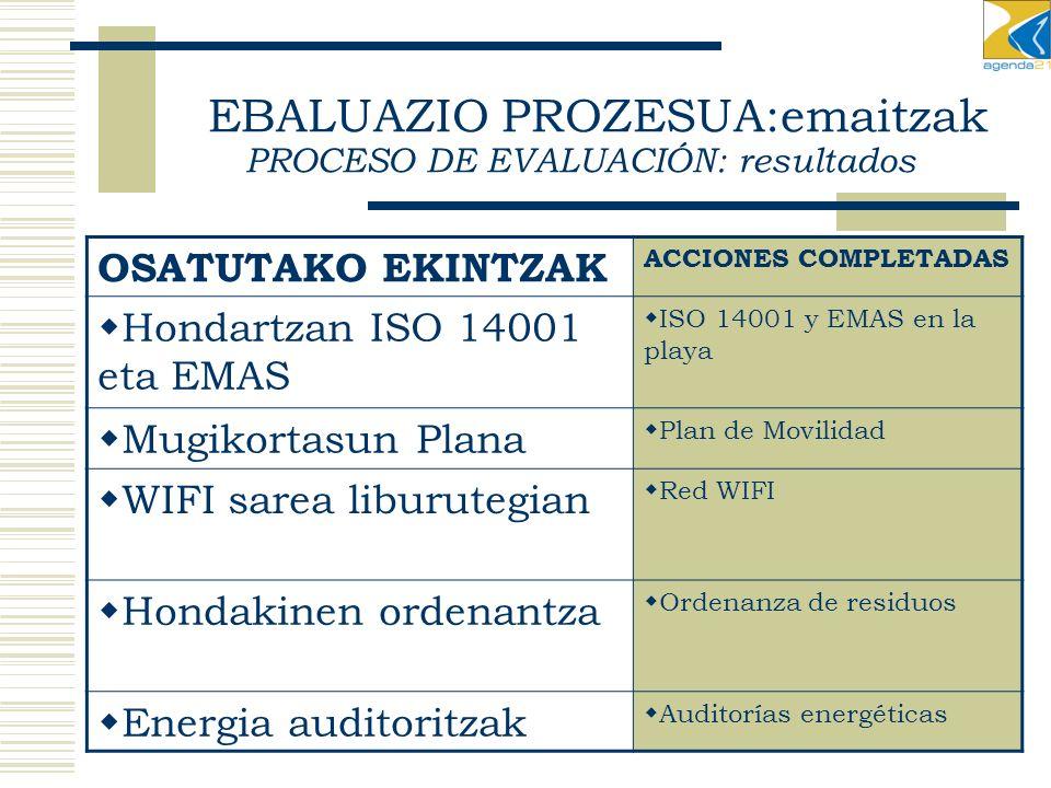 OSATUTAKO EKINTZAK ACCIONES COMPLETADAS Hondartzan ISO 14001 eta EMAS ISO 14001 y EMAS en la playa Mugikortasun Plana Plan de Movilidad WIFI sarea liburutegian Red WIFI Hondakinen ordenantza Ordenanza de residuos Energia auditoritzak Auditorías energéticas