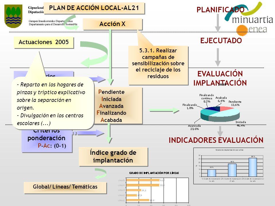 Acción X PLANIFICADO PLAN DE ACCIÓN LOCAL-AL21 Actuaciones 2005 EJECUTADO P endiente I niciada A vanzada F inalizando A cabada P endiente I niciada A