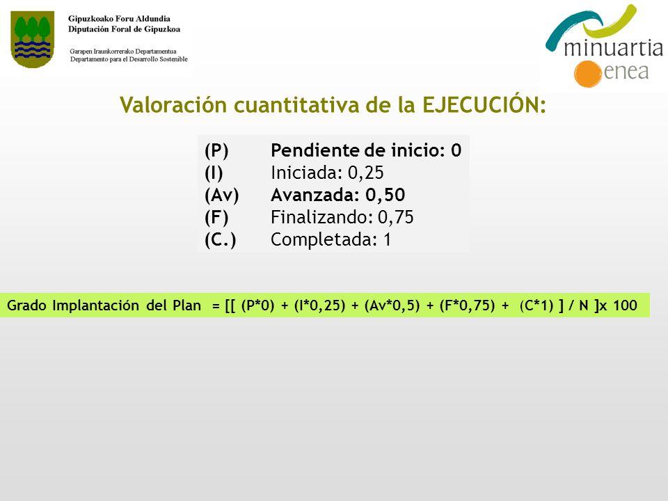 (P) Pendiente de inicio: 0 (I) Iniciada: 0,25 (Av) Avanzada: 0,50 (F)Finalizando: 0,75 (C.)Completada: 1 Valoración cuantitativa de la EJECUCIÓN: Grad