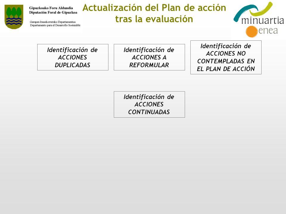 Actualización del Plan de acción tras la evaluación Identificación de ACCIONES DUPLICADAS Identificación de ACCIONES A REFORMULAR Identificación de AC