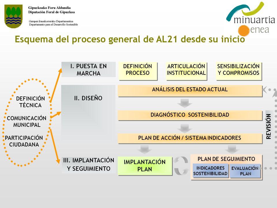 Calendario del proceso general de AL21 EVALUACIÓN PLAN EVALUACIÓN PLAN EJECUCIÓN PROGRAMACIÓN ANUAL EJECUCIÓN AÑO 1AÑO 2 PROGRAMACIÓN ANUAL CÁLCULO INDICADORES CÁLCULO INDICADORES EJECUCIÓN EVALUACIÓN PLAN EVALUACIÓN PLAN CÁLCULO INDICADORES CÁLCULO INDICADORES PLAN DE ACCIÓN LOCAL