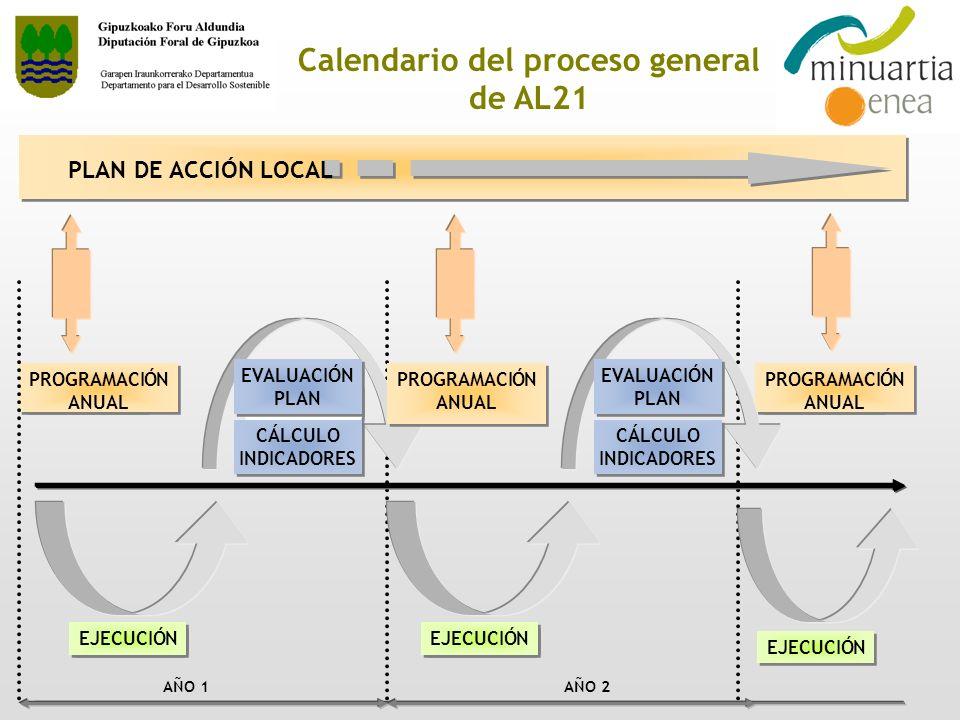 Calendario del proceso general de AL21 EVALUACIÓN PLAN EVALUACIÓN PLAN EJECUCIÓN PROGRAMACIÓN ANUAL EJECUCIÓN AÑO 1AÑO 2 PROGRAMACIÓN ANUAL CÁLCULO IN
