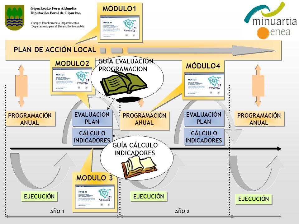 Objetivos y Beneficios de la evaluación anual de la ejecución del Plan de acción: CONOCIMIENTO Y VALORACIÓN DE LA EJECUCIÓN MEJORA DE LA ACCIÓN TRANSVERSALIDAD Y COMUNICACIÓN INTERNA COMUNICACIÓN Y PARTICIPACIÓN CIUDADANA