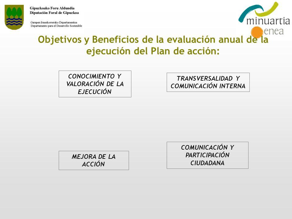 Objetivos y Beneficios de la evaluación anual de la ejecución del Plan de acción: CONOCIMIENTO Y VALORACIÓN DE LA EJECUCIÓN MEJORA DE LA ACCIÓN TRANSV