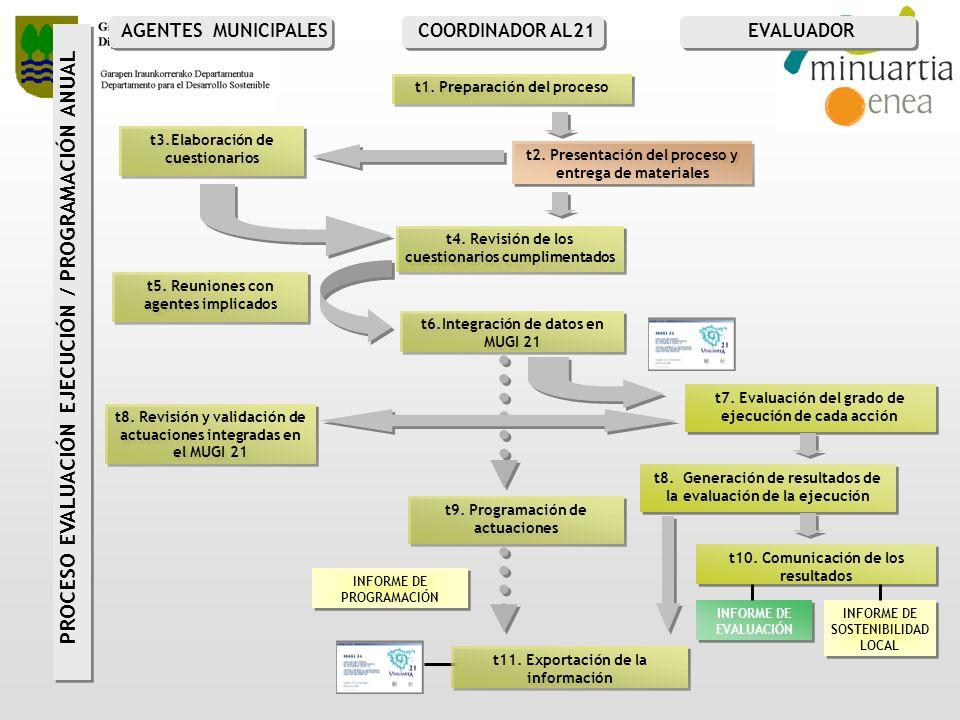 t2. Presentación del proceso y entrega de materiales t3.Elaboración de cuestionarios t4. Revisión de los cuestionarios cumplimentados t5. Reuniones co