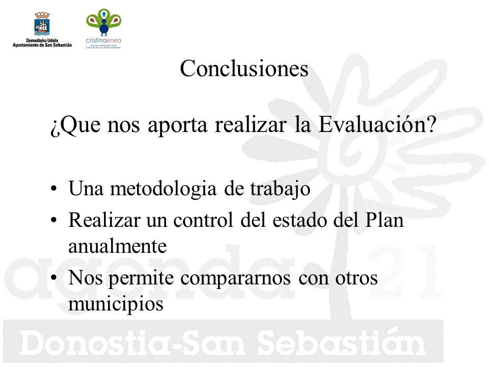 Conclusiones ¿Que nos aporta realizar la Evaluación.