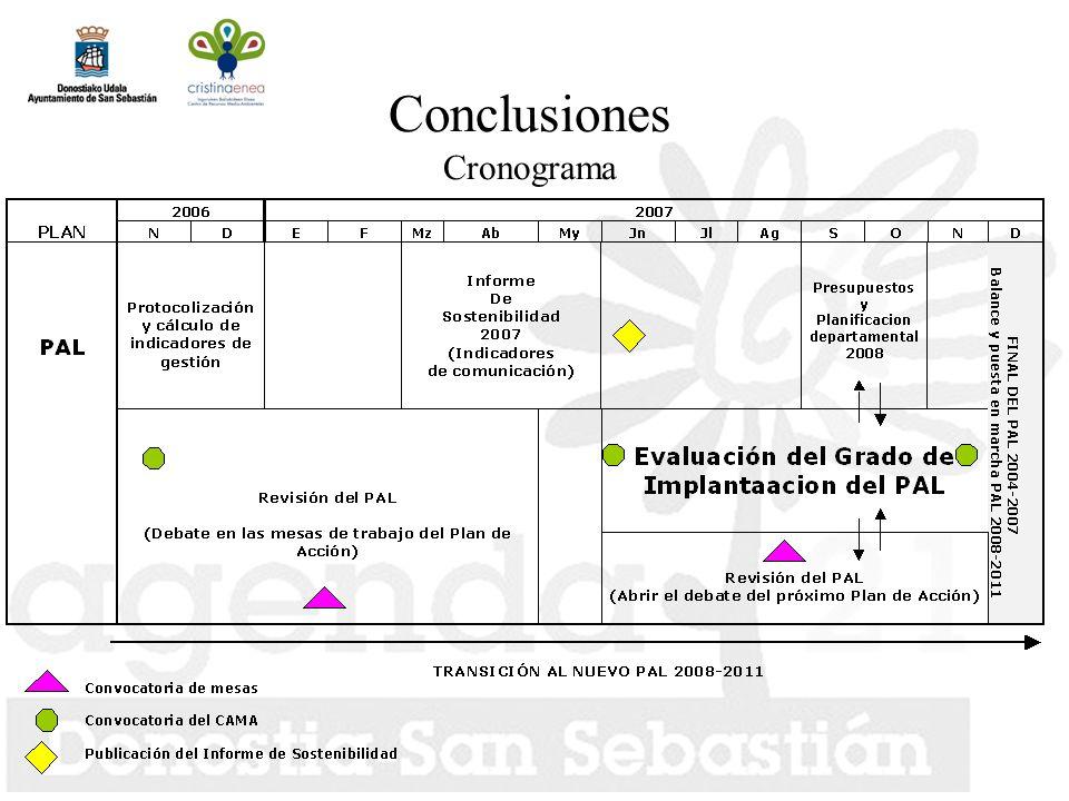 Conclusiones Cronograma