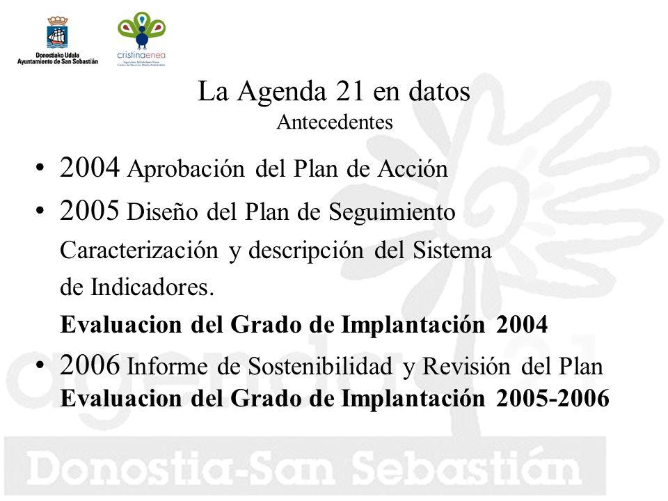 La Agenda 21 en datos Antecedentes 2004 Aprobación del Plan de Acción 2005 Diseño del Plan de Seguimiento Caracterización y descripción del Sistema de Indicadores.